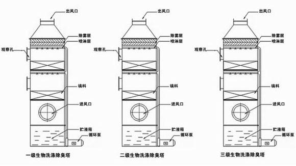 生物洗涤除臭系统结构示意图